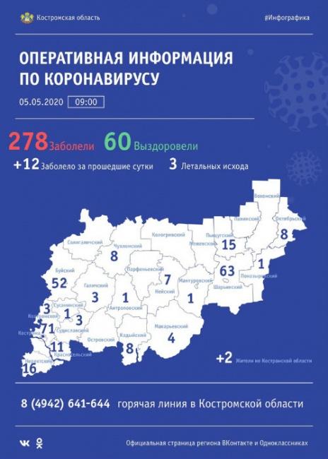 Оперштаб 5 мая: в Костромской области в больницах с коронавирусом находятся 53 человека
