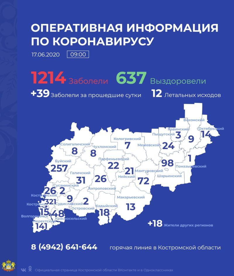 В Костромской области за сутки выявлено 39 новых случаев заражения COVID-19