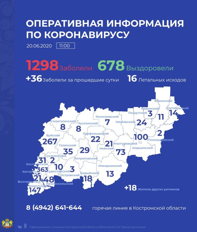 В Костромской области коронавирус выявлен еще у 36 человек
