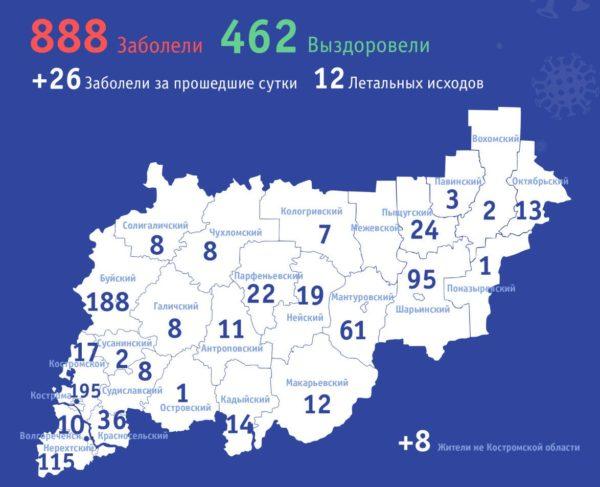 В Костромской области коронавирусная инфекция выявлена ещё у 26 человек