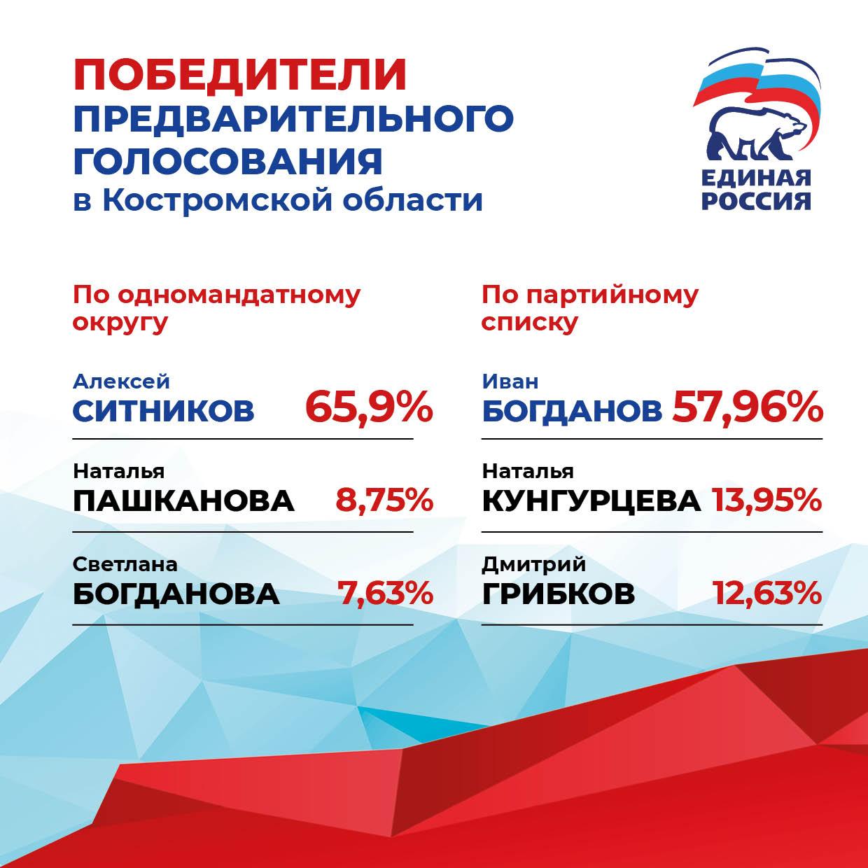 Определены победители предварительного голосования «Единой России» в Костромской области